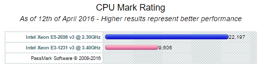 CPU-mark-rating